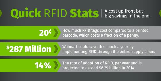 快速- rfid数据- 052615